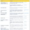 REACH authorisation formats